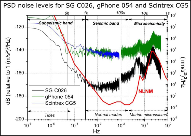 Superconducting Gravity Meters Specifications